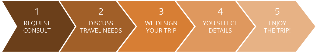TierOne Travel - Steps to planning a vacation with us